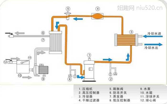 水冷式冰箱是怎么工作的,水冷式冰箱的原理