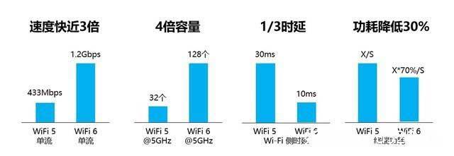 wifi6比wifi5强在哪里